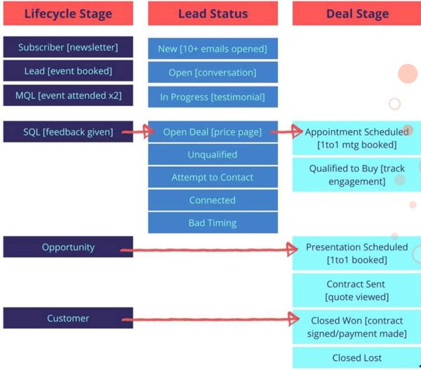Buyer Journey graph